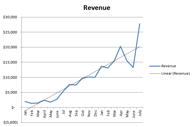 Rev_with_July_and_trendline
