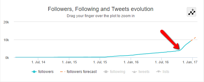 Twitter Growth - Vulpine Interactive