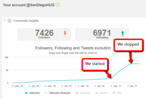 Twitter Stats for SDInbound