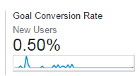 Goal Conversion Rate - New Users